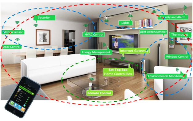 Smart Home Example